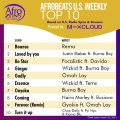 US Afrobeats Top 10 tracks Mix Vol 217 March 29th 2021 by @nosikelive