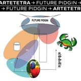 Future Pidgin (24 May 19) - Artetetra