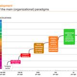 Les 6 types d'organisation à travers les âges - Reinventing Organisations - Frédéric Laloux