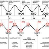 Kondratiev Cycle and the Uranus - Pluto Cycle!