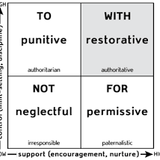 John Bailie and Ted Wachtel - International Institute for Restorative Practices