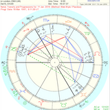 David Bowie Astrology