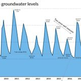 NT Government's concerning predictions for groundwater levels in Darwin's rural area
