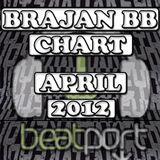 BRAJAN BB APRIL CHART 2012