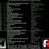 Euro Club Chart - 08-12-2012 on Radioeffedue - @17.00 - 19.00