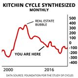 No. 003 Kitchin Cycle & Kuznets Cycle