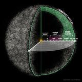Kurai - The Oort Cloud
