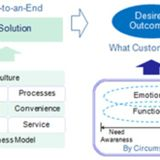 Why Satisfaction Surveys Aren't Customer Centric