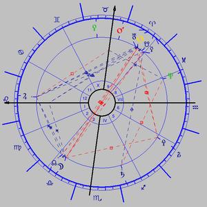 Ολική Σεληνιακή Έκλειψη στον άξονα Κριού-Ζυγού στις 4 Απριλίου 2015