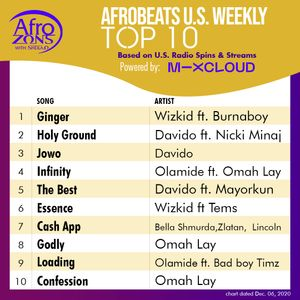 US Afrobeats Top 10 tracks Mix Vol 201 Dec 6th 2020 by @nosikelive