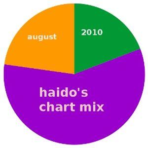 Chart Mix August 2010