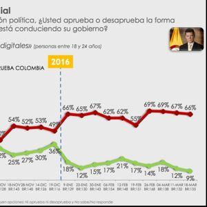 Encuesta: Santos cae al 13%