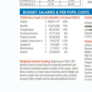 News you should know like the BPS Billion Dollar Budget Where 78% is Spent on Salaries & Benefits