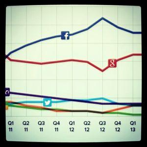 Comentários Sobre A Lista De Redes Sociais Publicada No Blog Da Trianons No Dia 29 De Julho De 2013