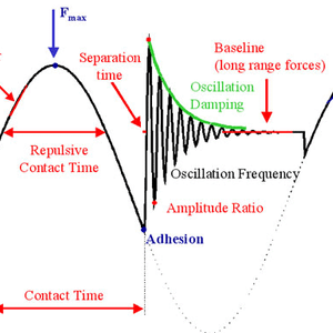 Resonant Frequency Modulation