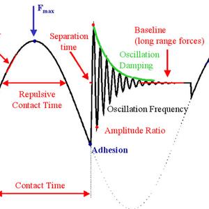 Resonant Frequency Modulation