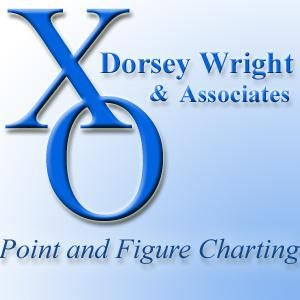 Dorsey Wright's Podcast 563 -Real Estate moves to Broad Economic Group