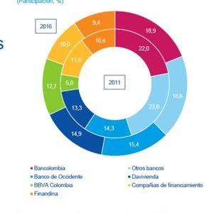 Cómo es el mercado automotriz en Colombia