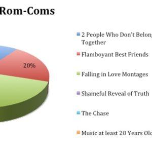 Episode 075: Rom Coms???