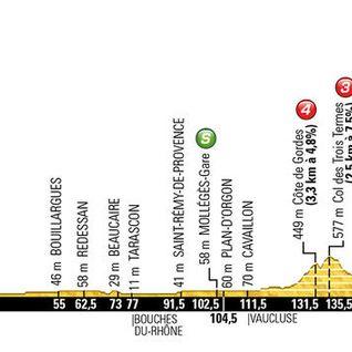 Tour de France 2016 Stage 12 Ventoux