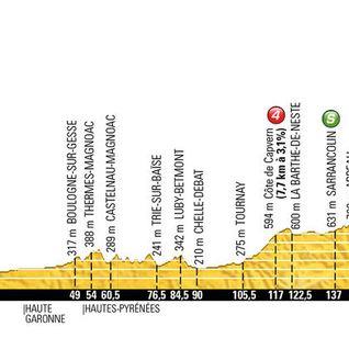 Tour de France Stage 7 2016