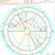 David Bowie Astrology image