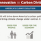 CCL: Legislation Details & Textual Analysis on the Energy Innovation & Carbon Dividend Act (Audio)